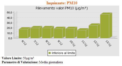 il livello PM10 di Campi Salentina