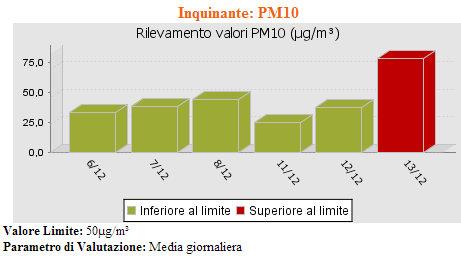 il livello PM10 di Torchiarolo