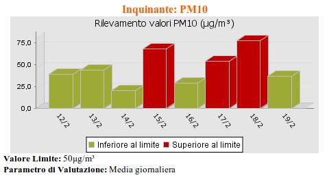 livello Pm10 - dal 12 al 19 febbraio 2013 - Torchiarolo