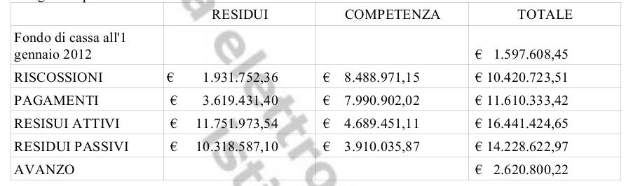 gestione finanziaria dell'esercizio 2012